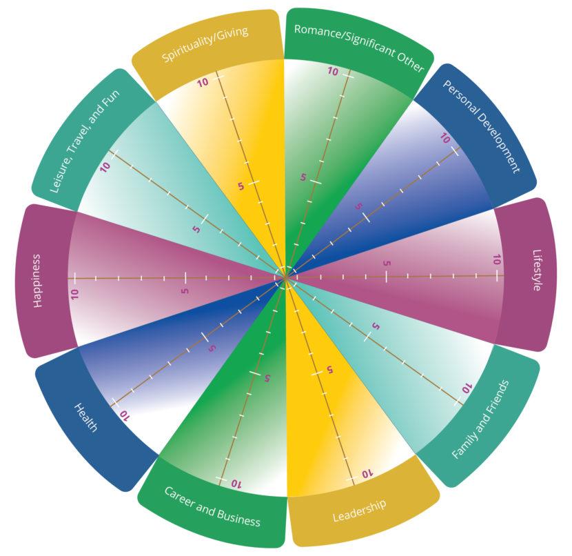 Wheel of Balance
